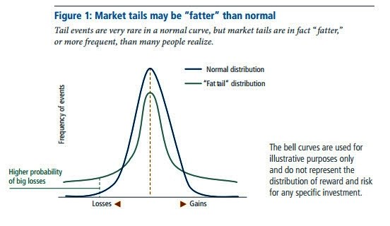 Bell-curves-and-fat-tails.jpg
